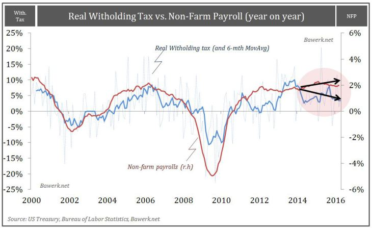 Real Witholding tax vs. Non-Farm Payroll (year on year)