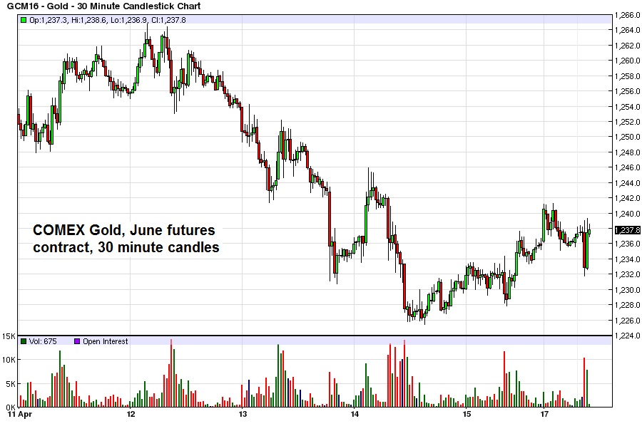 Gold - 30 Minute Canlestick Chart