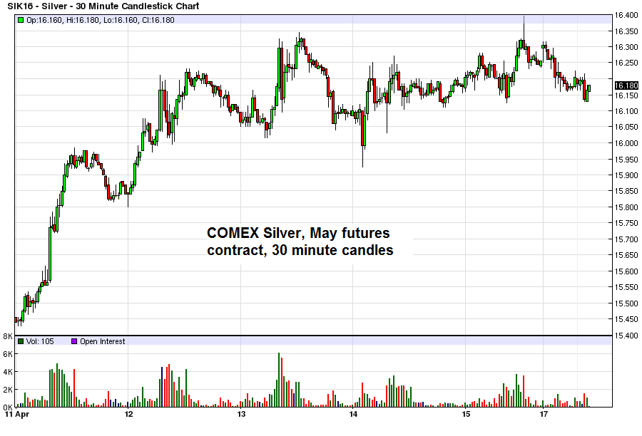 Silver - 30 Minute Candlestick Chart