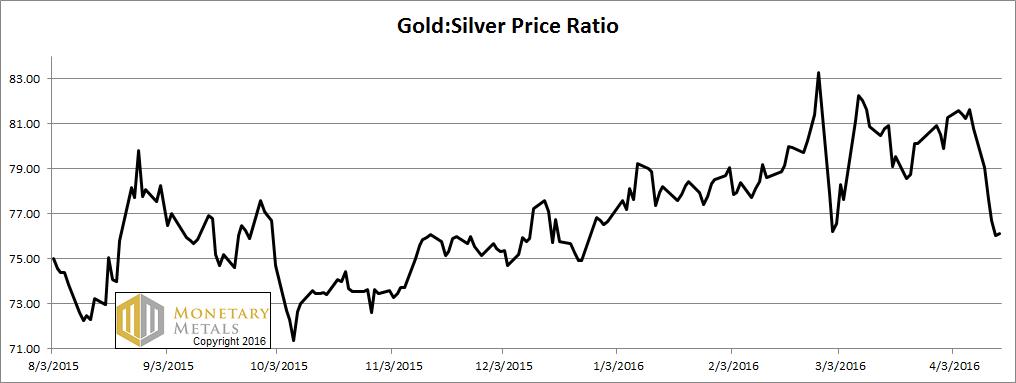 Gold: Silver Price Ratio