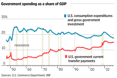 Government spending as a share of GDP