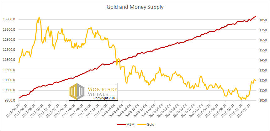 The Price of Gold and Money Supply (MZM)