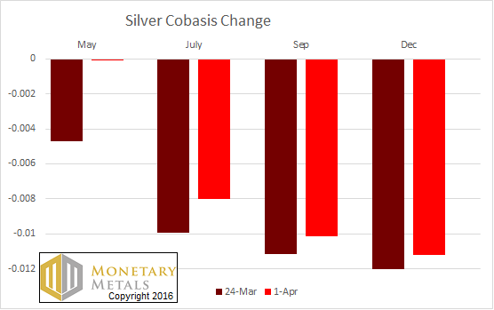 The Change in the Silver Cobasis
