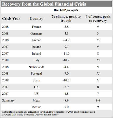 Recovery from the Global FInancial Crisis