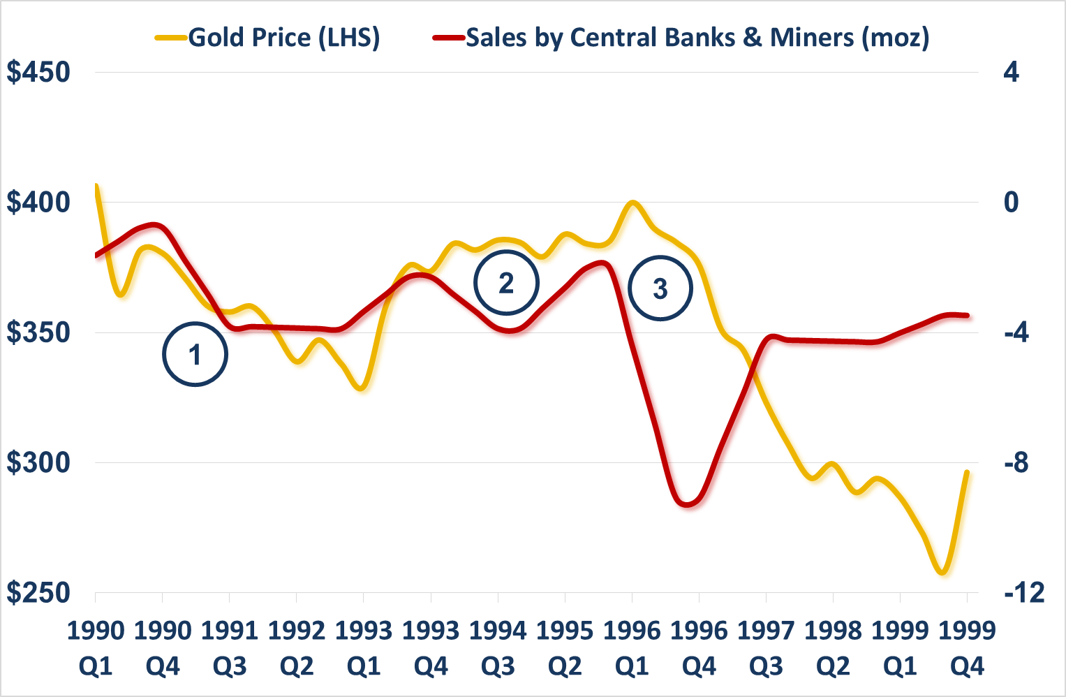 Gold Price and Gold Sales Central Banks Miners 1990s