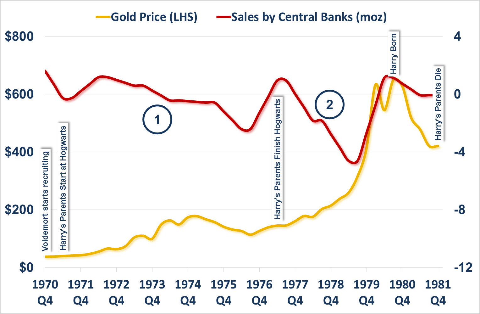 Gold Price and Gold Sales by Central Banks 1970s