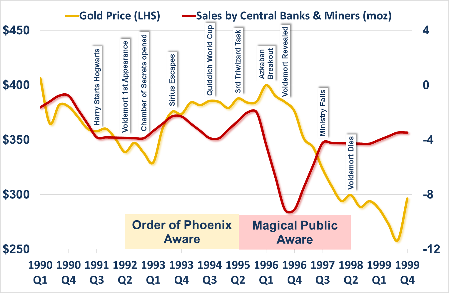 Gold Price and Gold Sales by Central Banks Miners 1990s