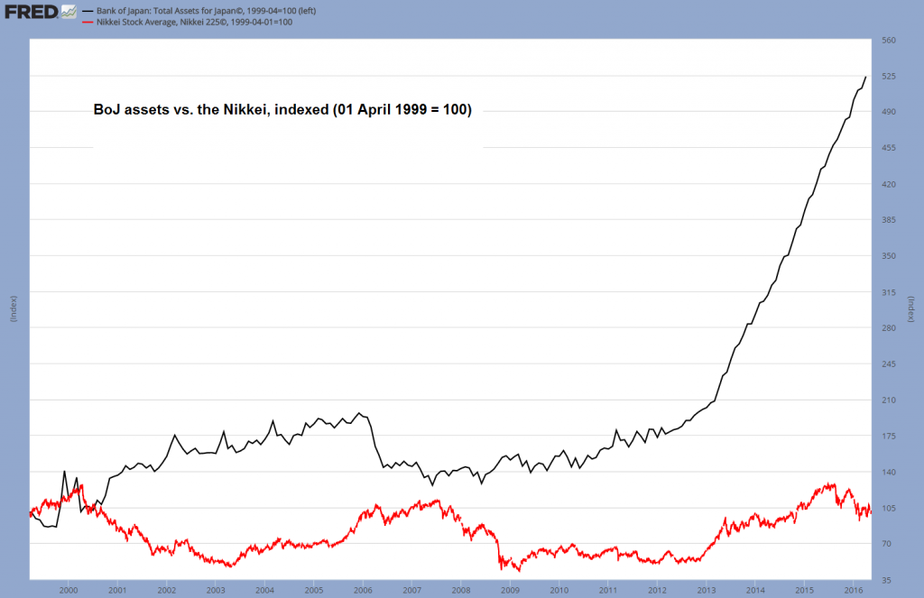Bank of Japan: Total Assets for Japan, Nikkei Stock Average, Nikkei 225