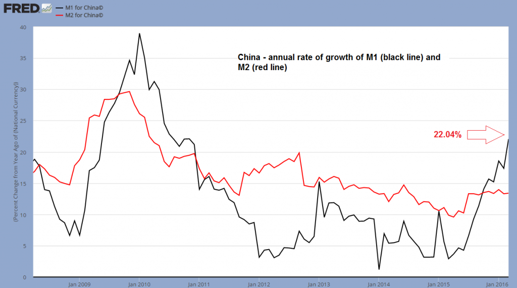 China - annual rate of growth of M1 and M2