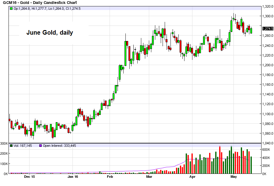 Gold - Daily Candlestick Chart