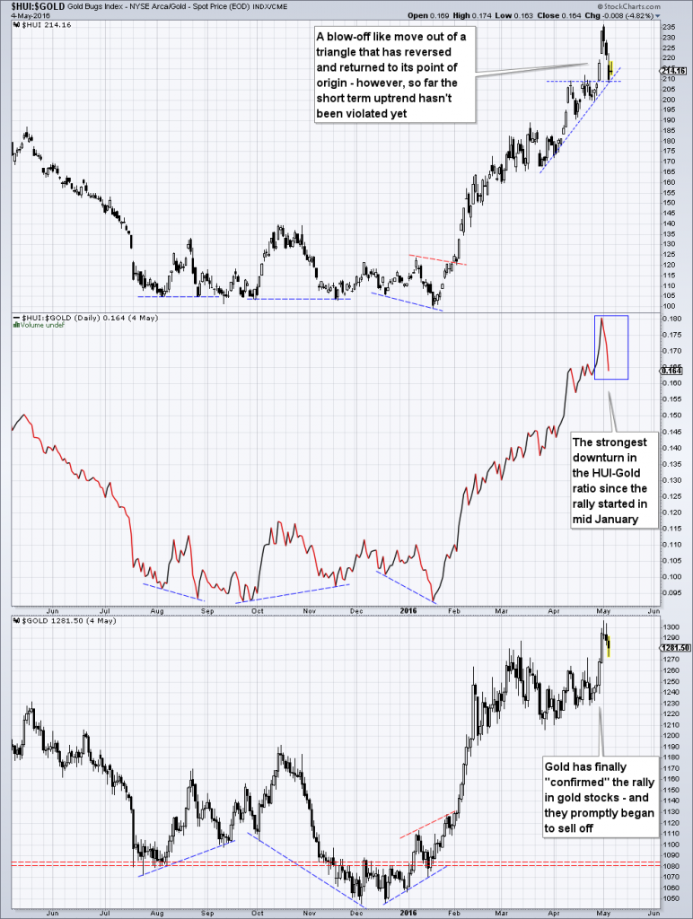 After building another triangle, the HUI has delivered an upside thrust in the direction of the preceding trend