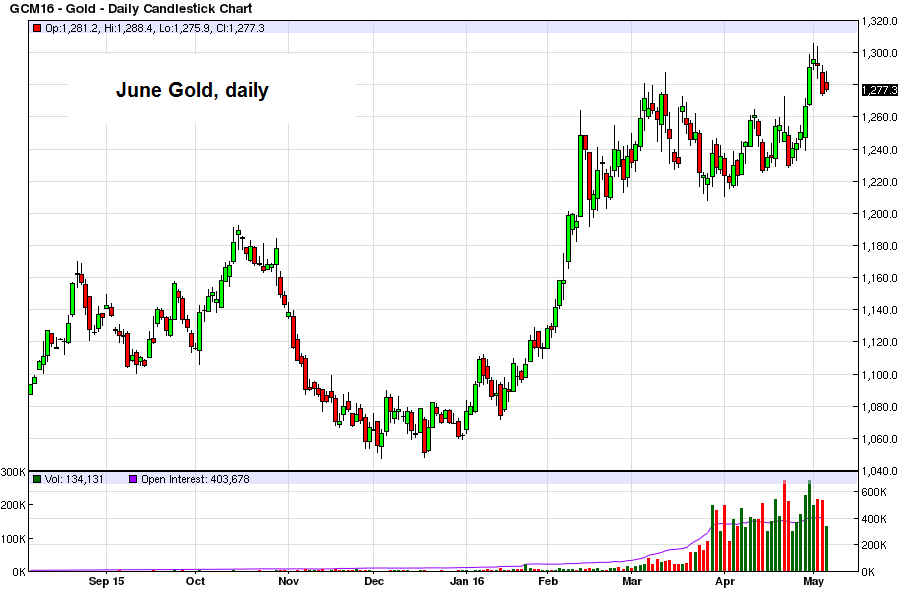 Gold, June futures contract, daily