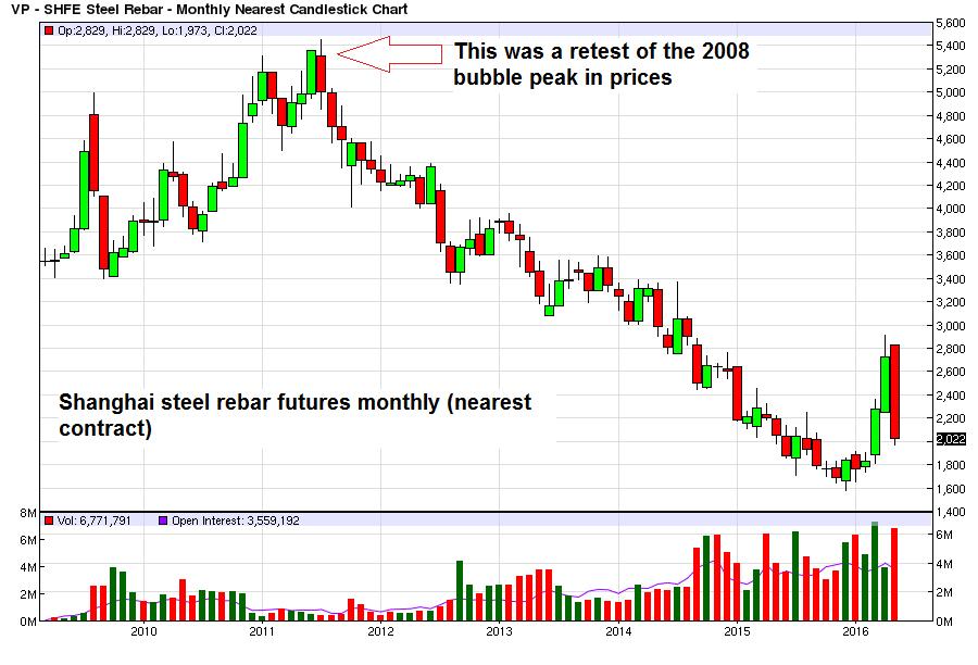 Shanghai steel rebar futures monthly