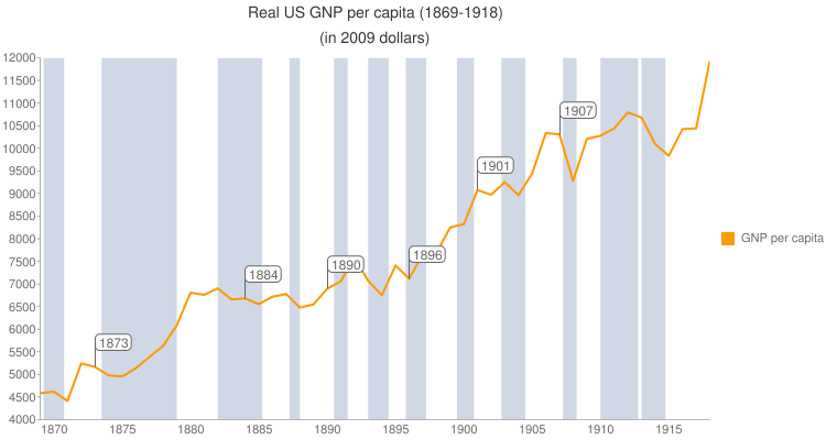 Real Us GNP per capita (1869-1918) (in 2009 dollars) – click to enlarge.