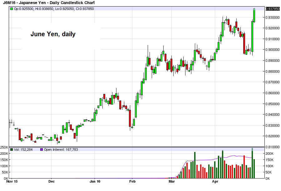 June yen futures, daily