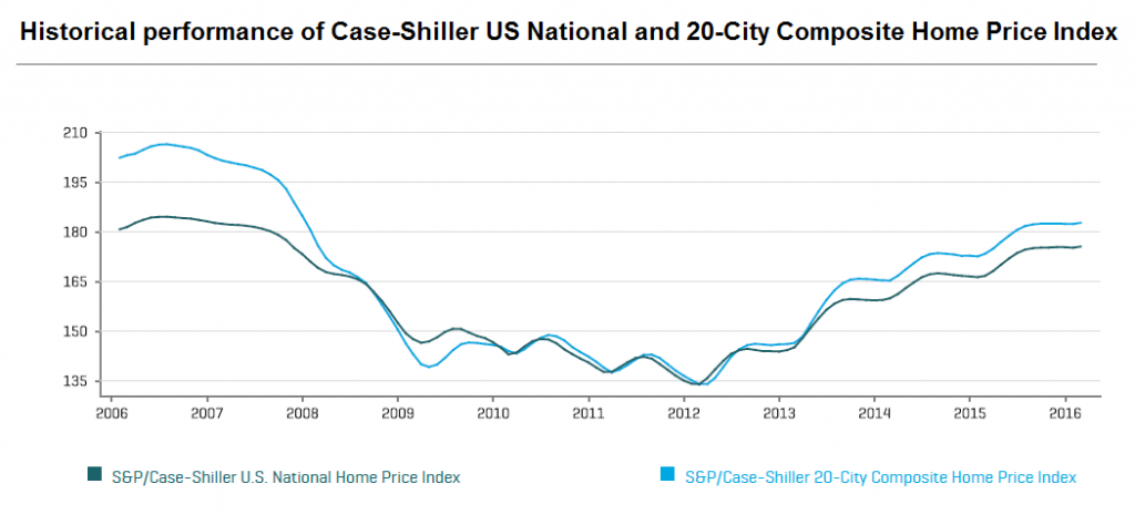 Historical performance of Case-Shiller US National and 20-City Composite Home Price Index
