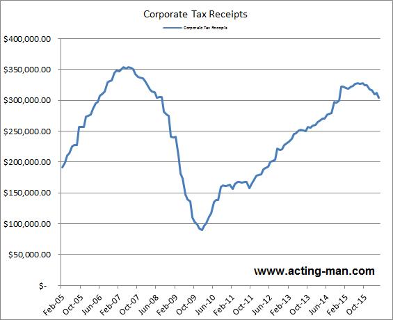 Corporate Tax Receipts