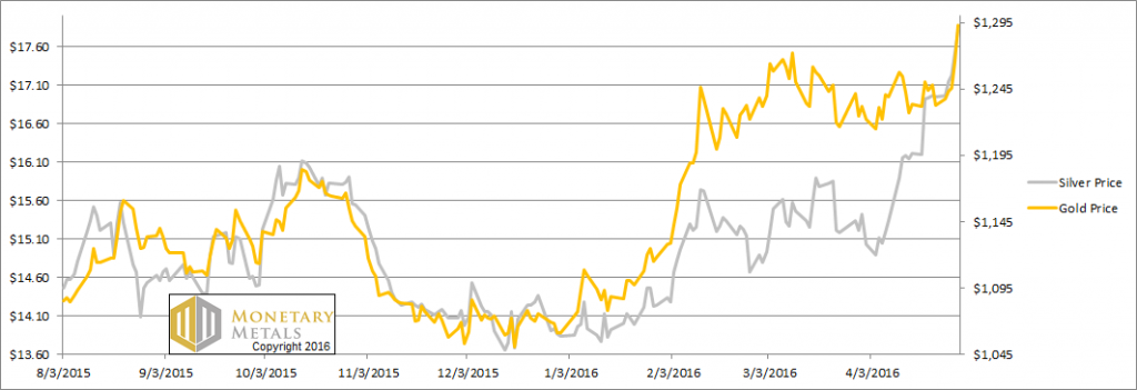 Gold and silver prices – click to enlarge.