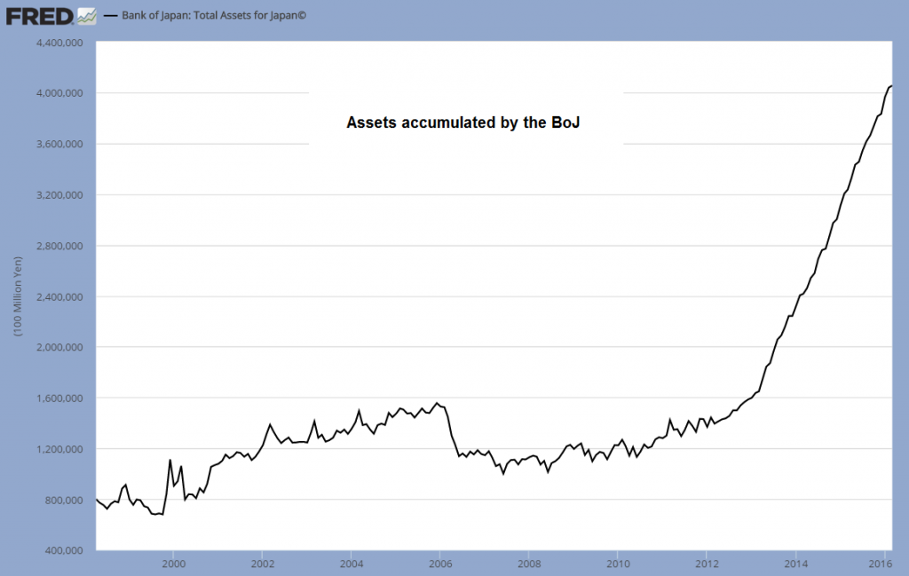 Assets held by the BoJ