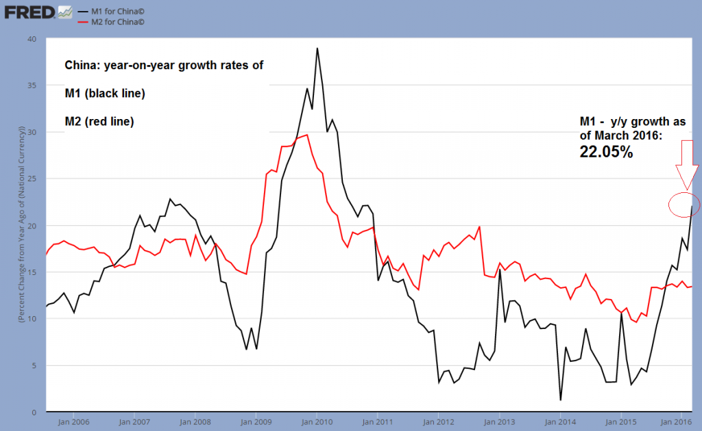 China: year-on-year growth rates of M1 and M2