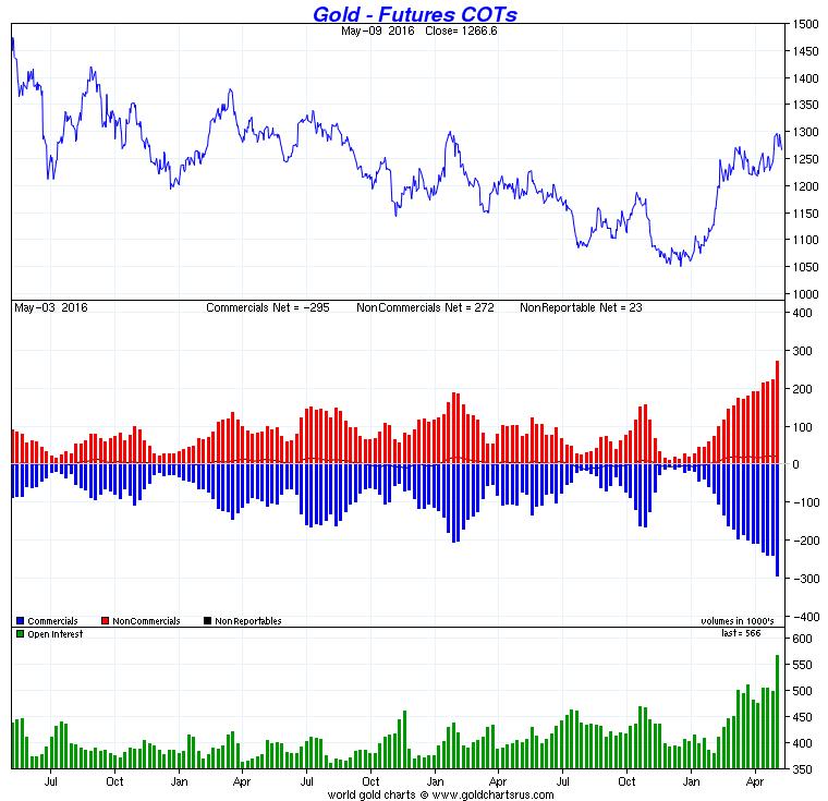 Gold - Futures COTs