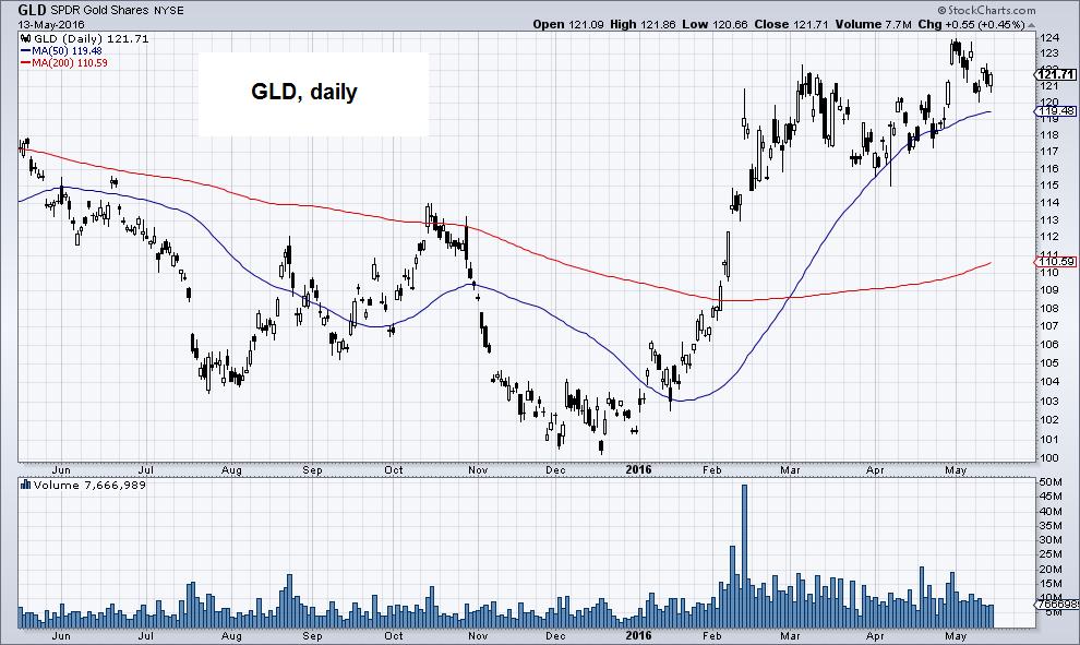 GLD SPDR Gold Shares NYSE
