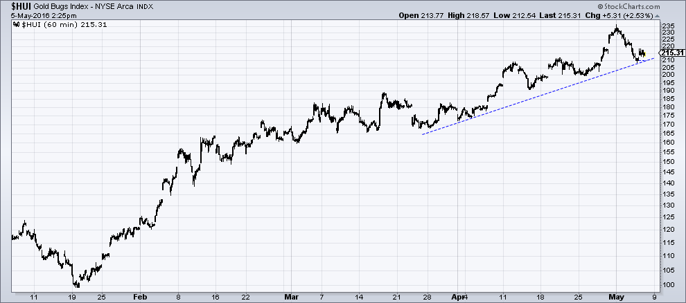 HUI – an hourly chart of the rally since mid January. So far, the short term uptrend remains intact