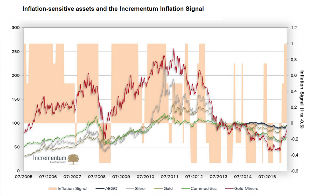 The Incrementum Inflation Signal vs. inflation-sensitive assets