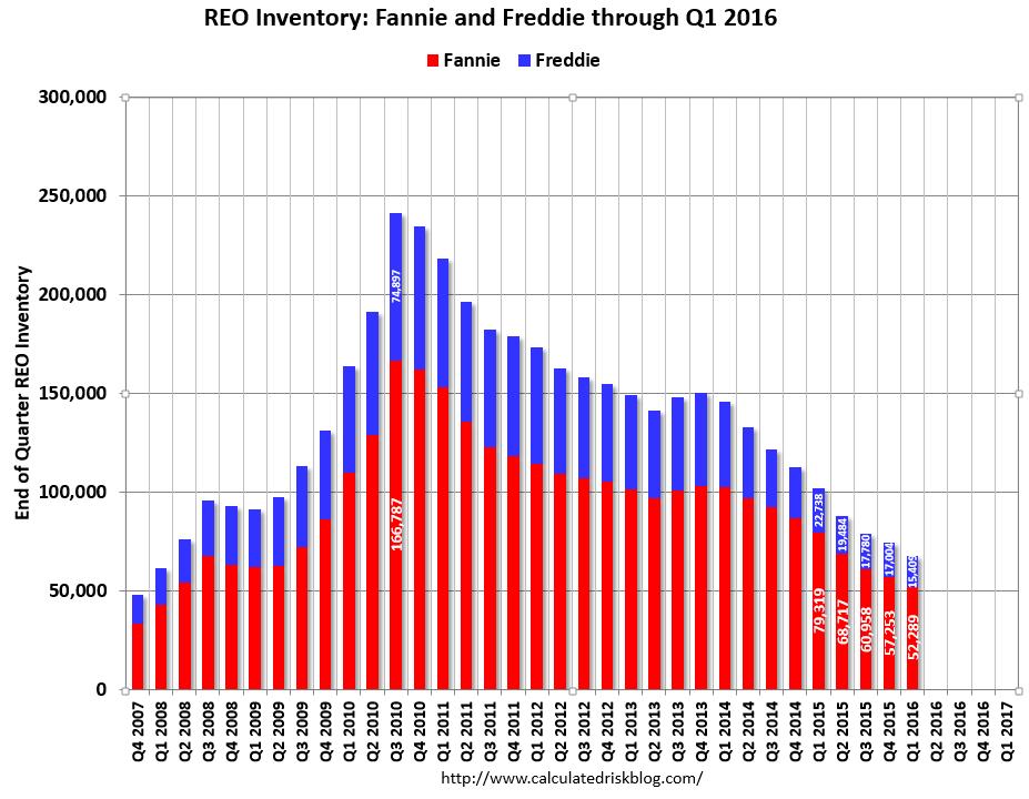 REO Inventory: Fannie and Freddie through Q1 2016