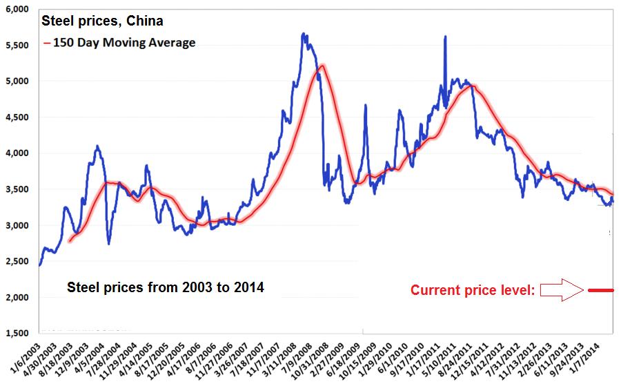 The Stunning Idiocy of Steel Tariffs