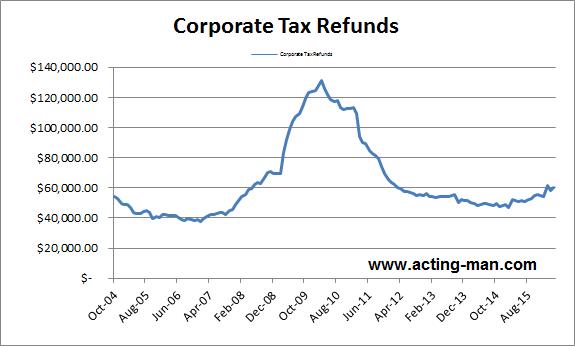 Corporate Tax Refunds