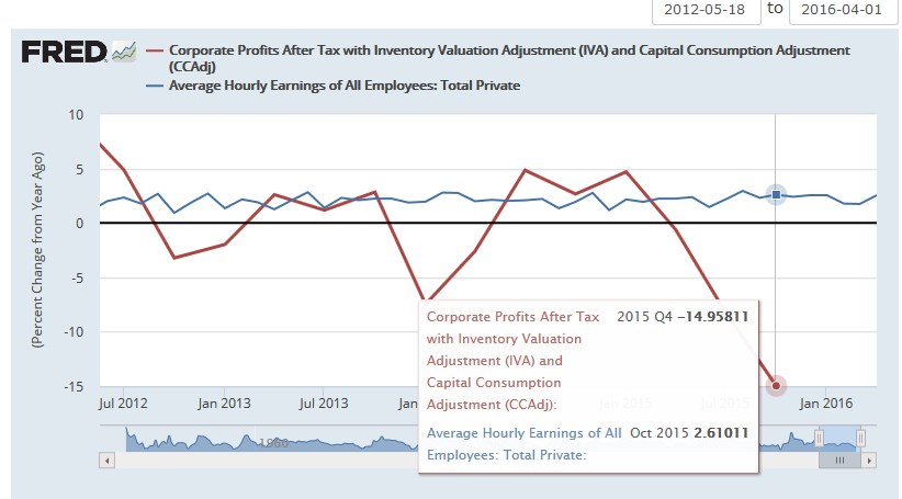 2016.01 FRED Profits against Wages