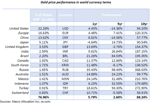 Gold price performance in world currency terms