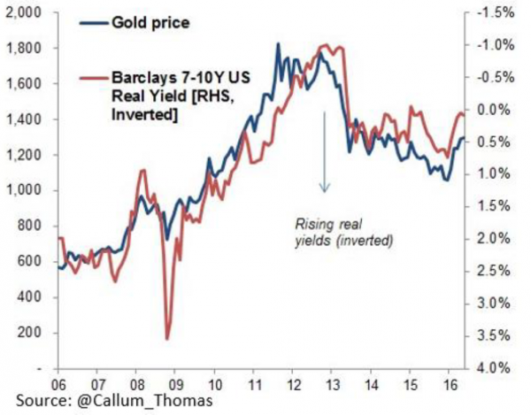 Gold price, Barclays 7-10Y US Real Yield