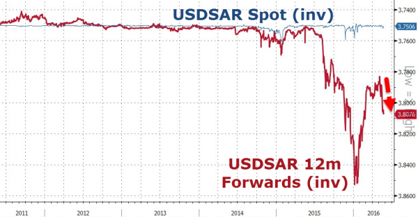 USDSAR Spot (inv), USDSAR 12m Forwards (inv)