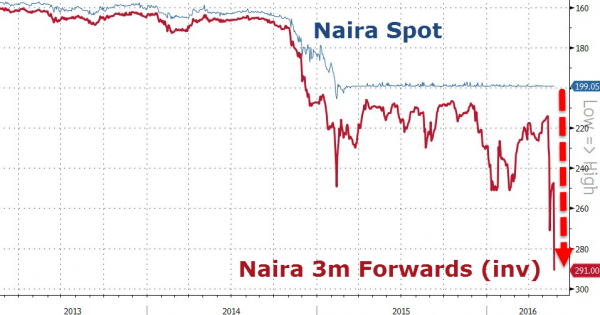 Naira Spot, Naira 3m Forwards (inv)
