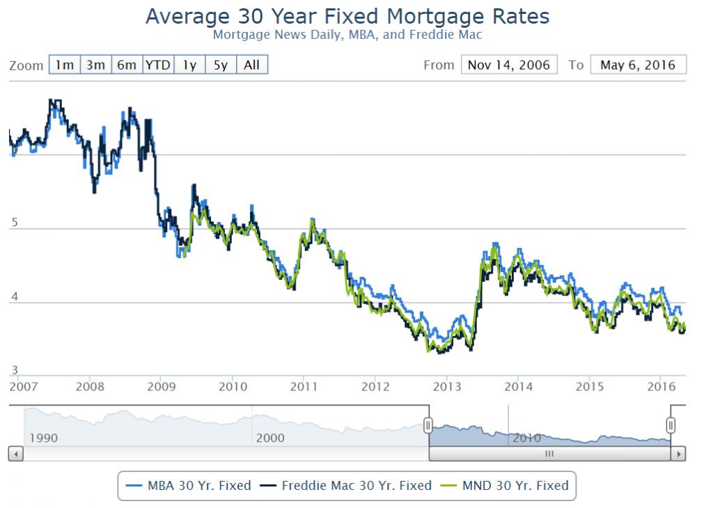 Average 30 Year Fixed Mortgage Rates