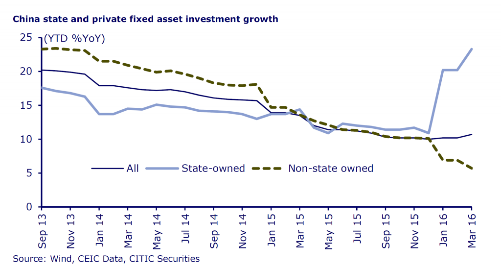 China state and private fixed asset investment growth