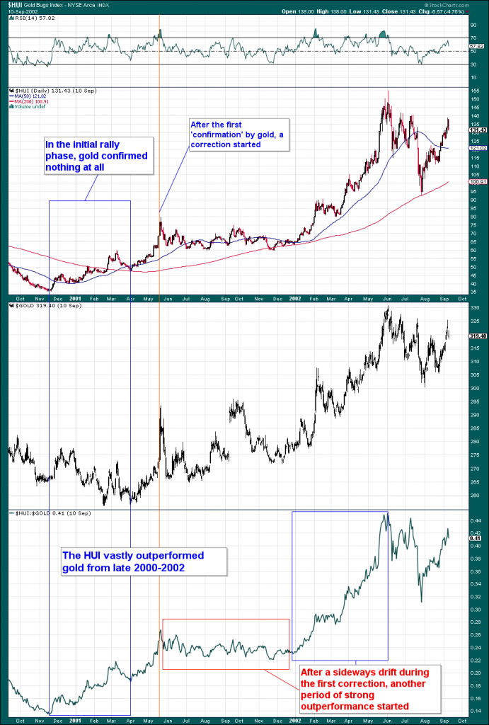 A strong rally in gold stocks started in November 2000