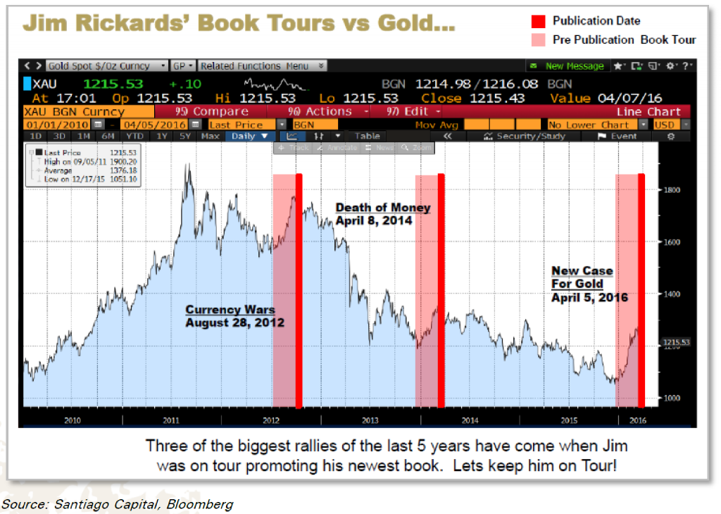 Every time a new book by Jim Rickards is published and he goes on tour to promote it, gold tends to rally strongly
