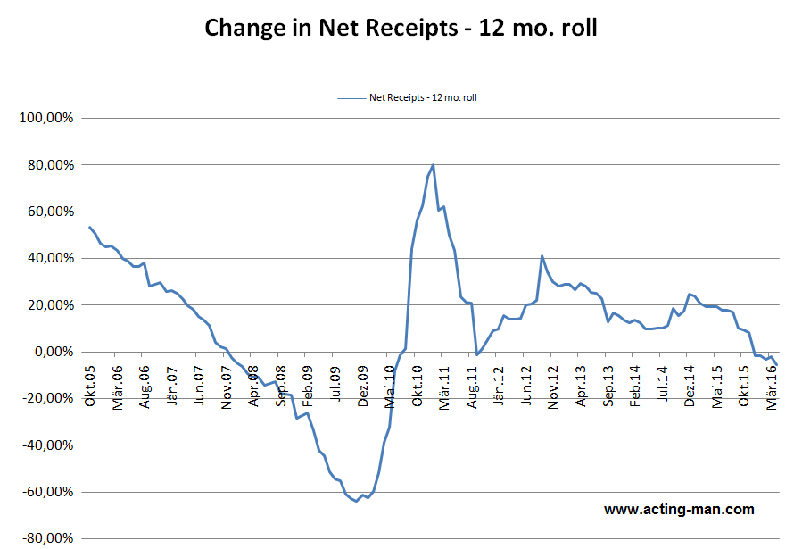 12 month rolling change in net corporate tax receipts