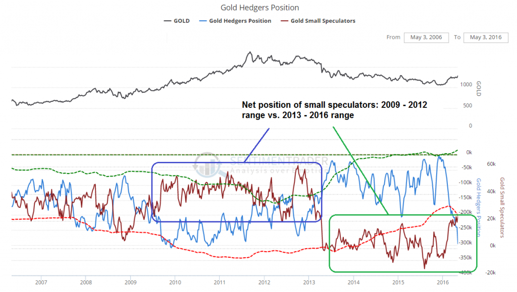 Gold Hedgers Positions