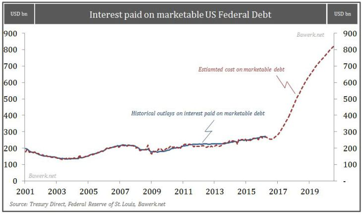 Interest paid on marketable US Federal Debt