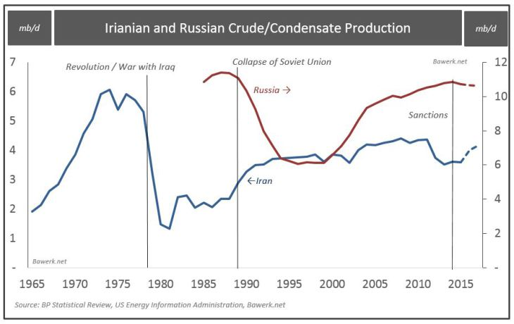 Irianian and Russian Crude/Condensate Production