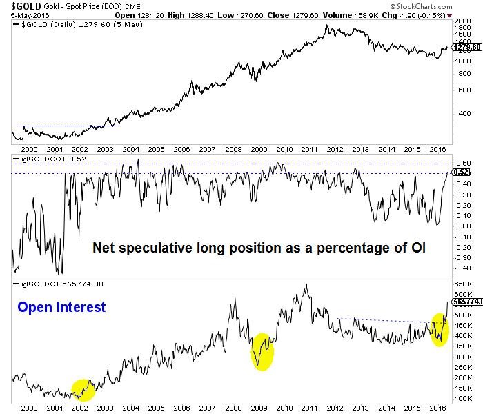 Gold - Spot Price (EOD) CME