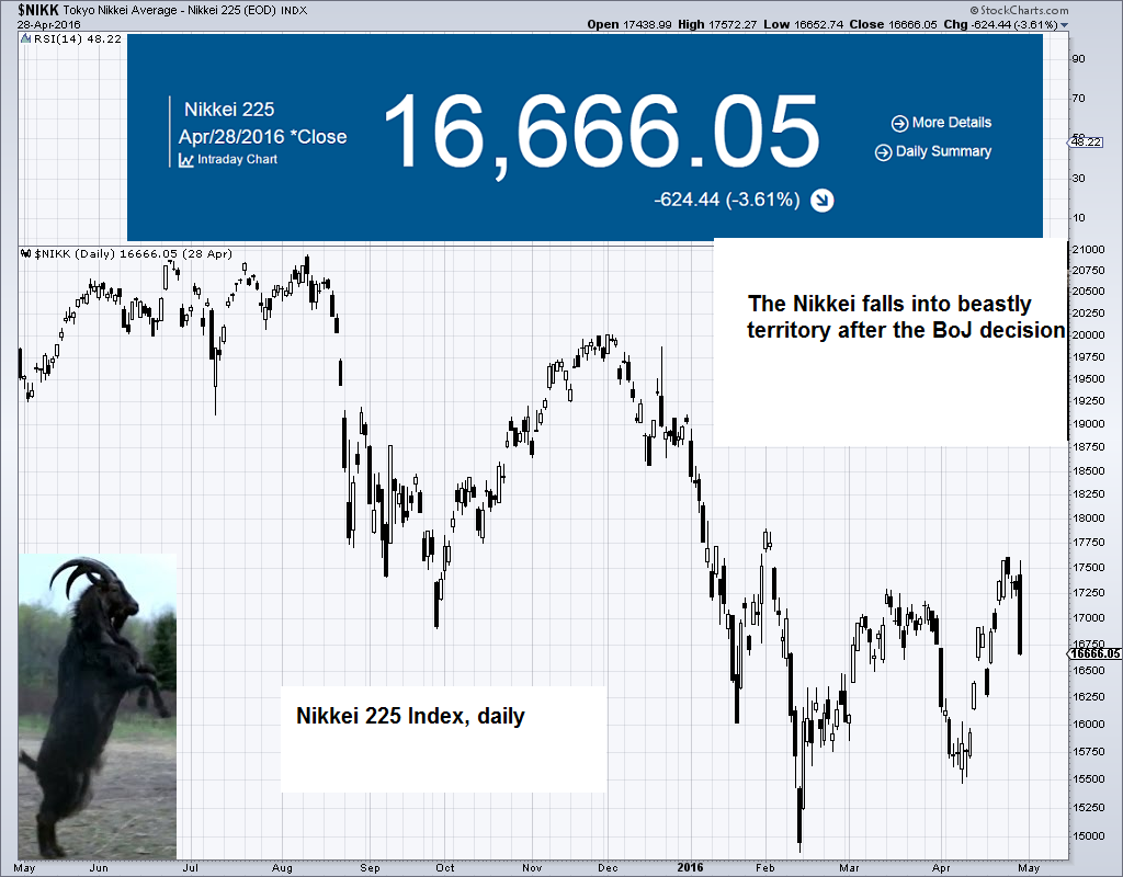 Nikkei Index daily