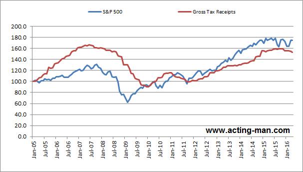 Corporate tax receipts vs. the S&P 500