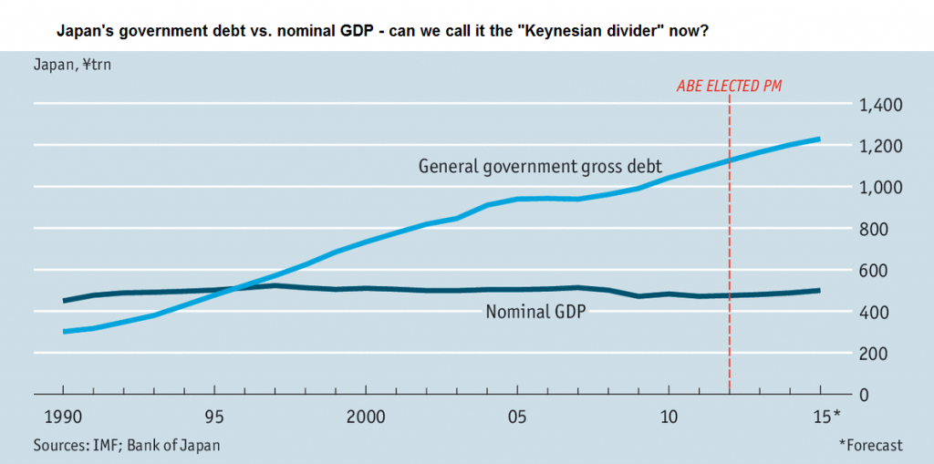 "Japan's government debt vs. nominal GDP - can we call it the ""Keynesian divider"" now?"