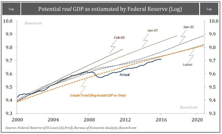 Potential real GDP as estimated by Federal Reserve (Log)