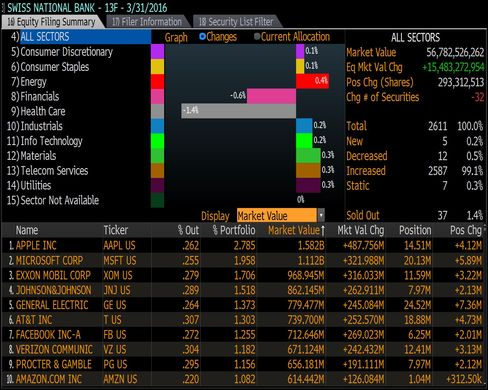Swiss National Bank SNB main holdings: Apple, Microsoft, Exxon, Johnsons, GE
